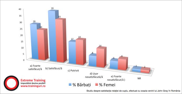 1.-satisfactia-relatiei-de-cuplu-comparativ-barbati-si-femei