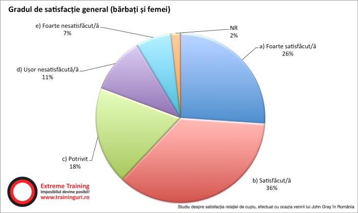 1.-satisfactia-relatiei-de-cuplu-general